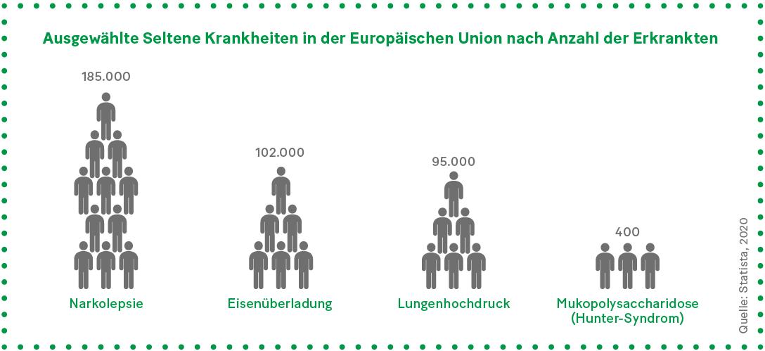 Grafik: Ausgewählte Seltene Krankheiten in der Europäischen Union nach Anzahl der Erkrankten
