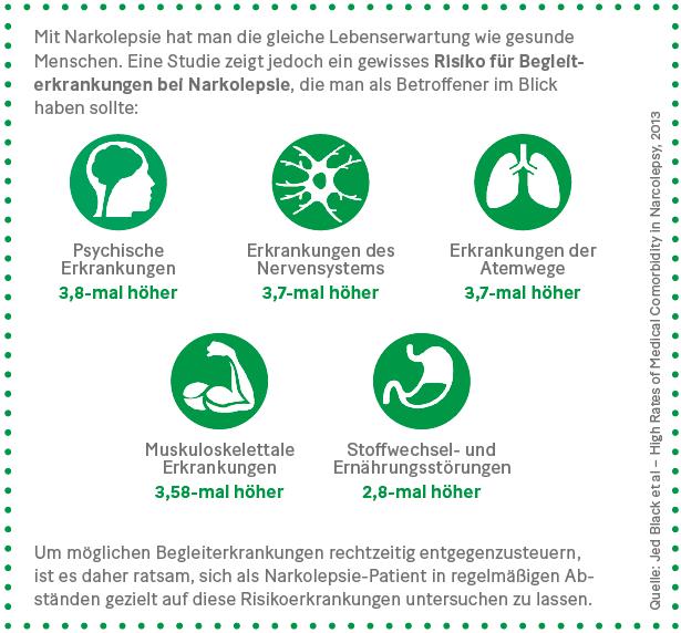 Grafik: Risiko für Begleiterkrankungen bei Narkolepsie